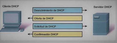 Protocolo Servidor DHCP