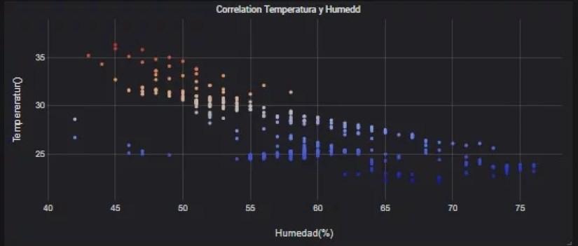 Correlación de parámetros IoT