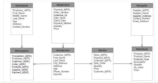 Frozen Foods Ordering System Database Design