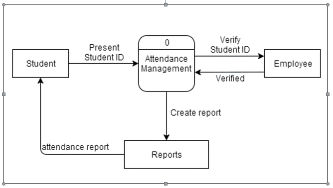 Figure-4. Data Flow Diagram of the Existing System