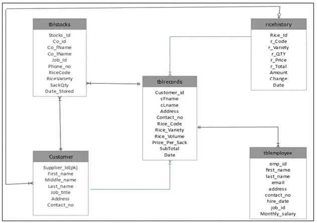 Rice Milling Management System Database Design