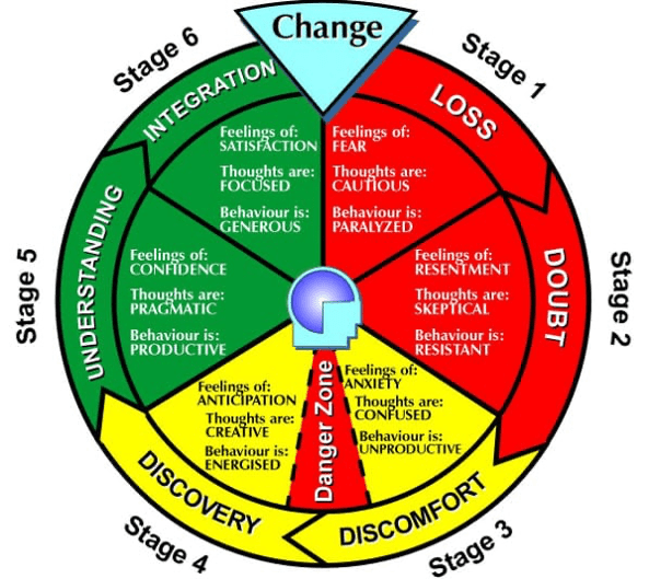 6 Reasons Change Is So Challenging | Doug Thorpe