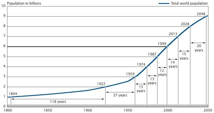 Population increase ch 1