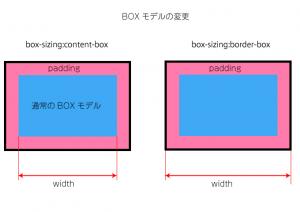 Box001
