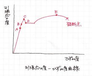 ひずみ度曲線