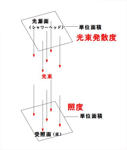光束発散度と照度