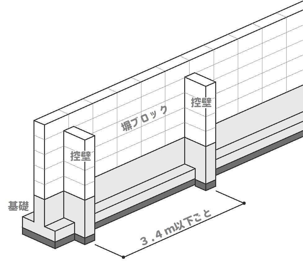 補強コンクリートブロックの控壁