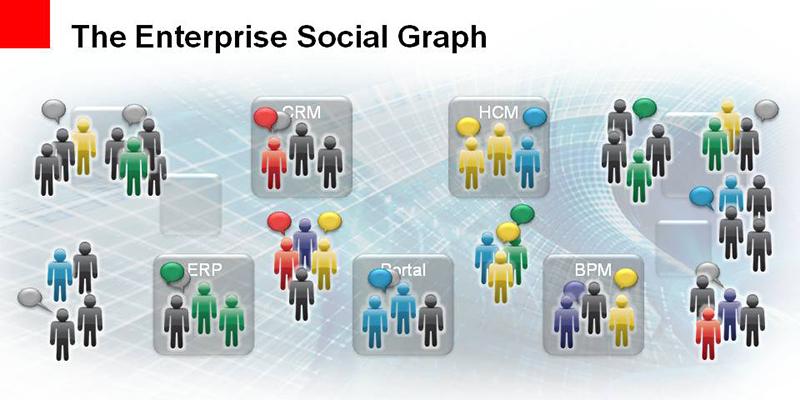 Le graphe social d'entreprise : du rêve, encore du rêve