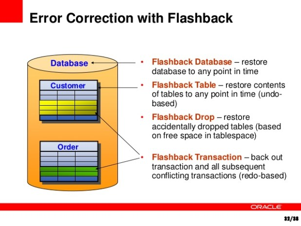 https://salihdeveci.files.wordpress.com/2019/01/backup-and-recovery-in-oracle-32-638.jpg