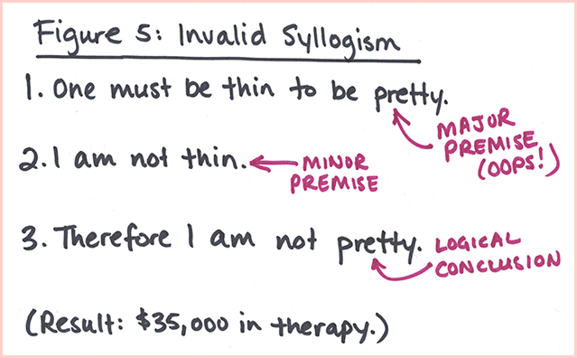 Impostor Syndrome Figure 5