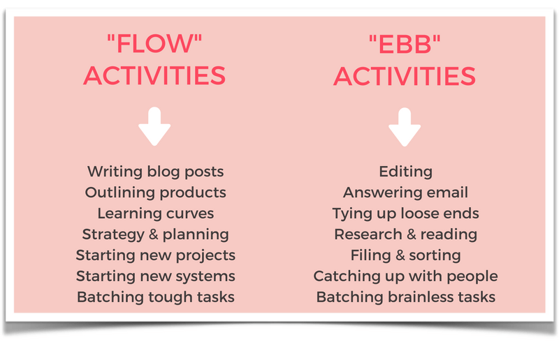My Flow Activities and Ebb Activities