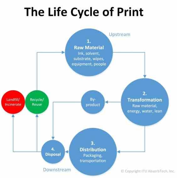 Print Life Cycle