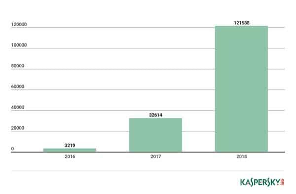 Número-de-muestras-de-malware-para-dispositivos-IoT-en-la-colección-de-Kaspersky-Lab-2016-2018-itusers