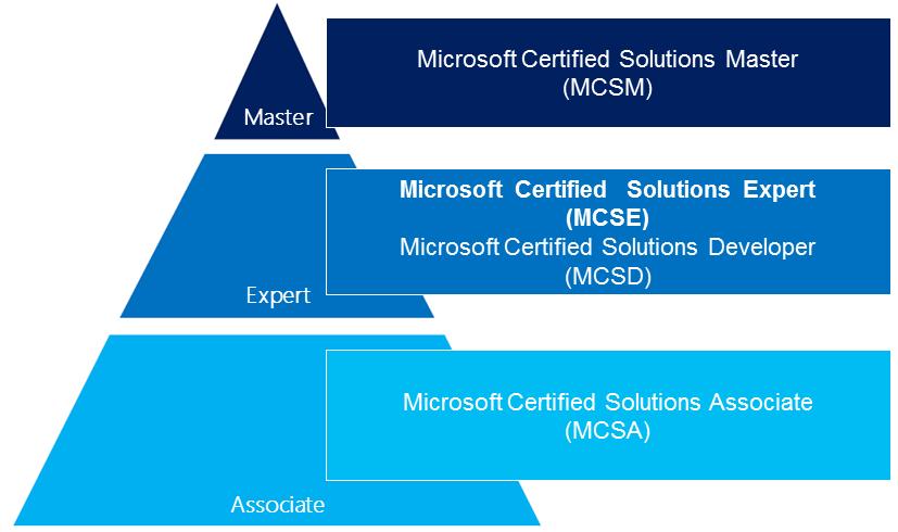 Microsoft Windows Certificate It Workbooks Everything