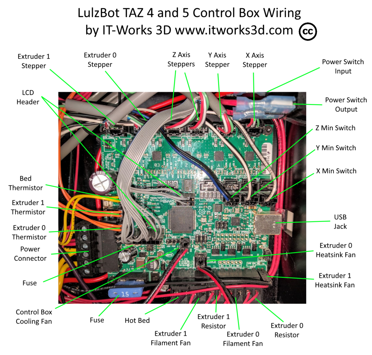 Lulzbot Taz 5 Control Box Wiring It Works 3d Print Diagram