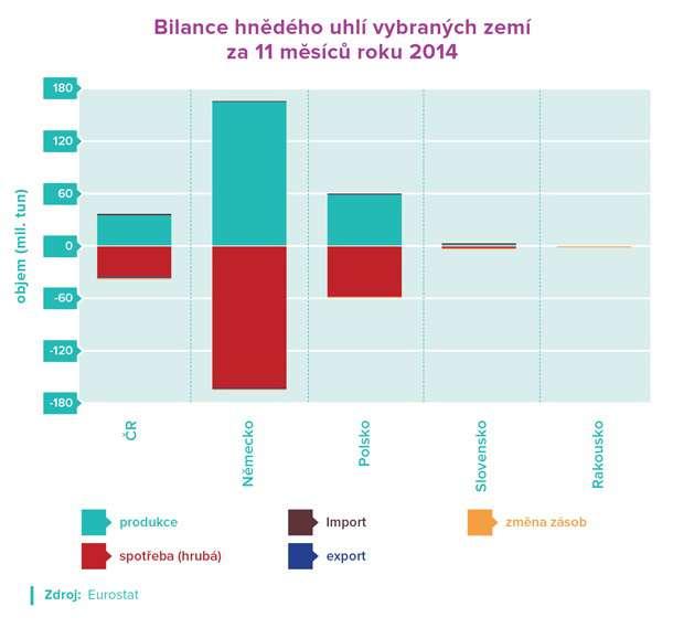 IMP Bilance za 11 měsíců roku 2014