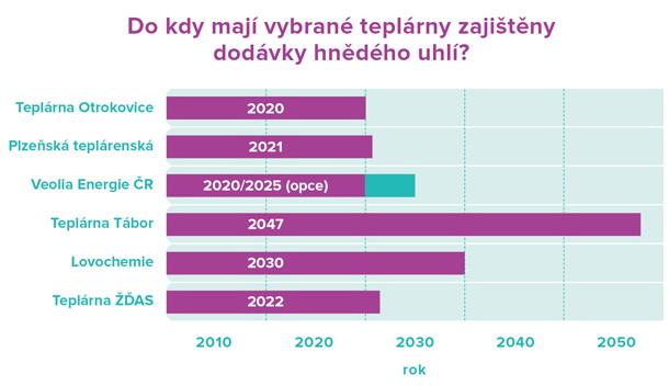 Teplárny infografika_20151001_II