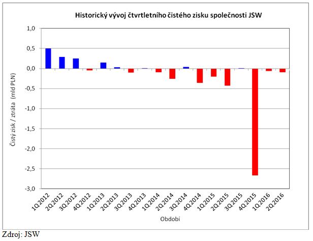 Graf č. 2: Vývoj čtvrtletního čistého zisku JSW
