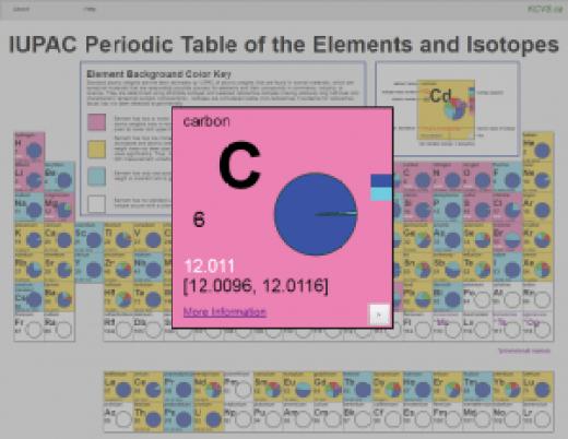 periodicTableCarbon