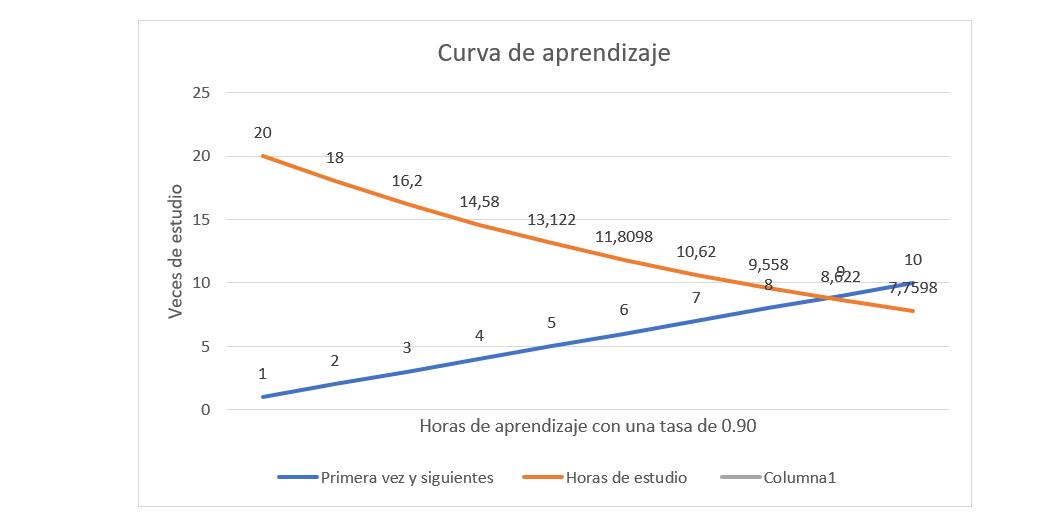 curva de aprendizaje de las oposiciones
