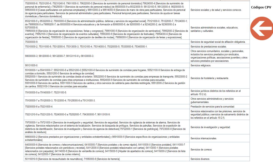 códigos CPV de la Ley de contratos del sector publico