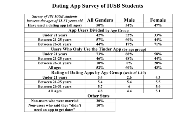 Online Dating App Results conducted by Kendall Asbell