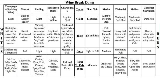 wine-breakdown