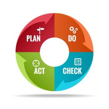 ISO 14001 | PDCA