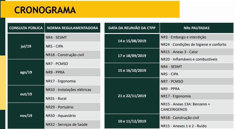 Cronograma de consulta pública para alteração das NRs.