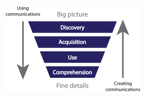 """The four levels—discovery, acquisition, use, and comprehension"""" are organized as a funnel, with the """"discovery"""" layer at the top. Above the funnel are the words """"big picture."""" Below the funnel are the words """"fine details."""" To the left of the funnel, an arrow pointing downward says """"Using communications."""" To the right an arrow pointing upward is labelled """"Creating communications."""""""