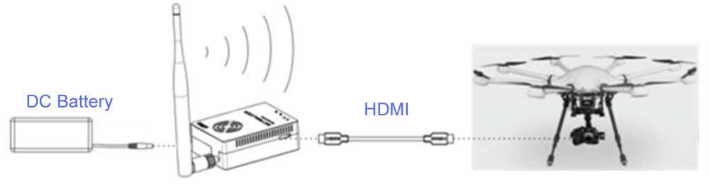 COFDM Wireless Video HDMI Transmitter TX Transmission HDMI HD 1080P CVBS H264 Encoder COFDM-907T 2