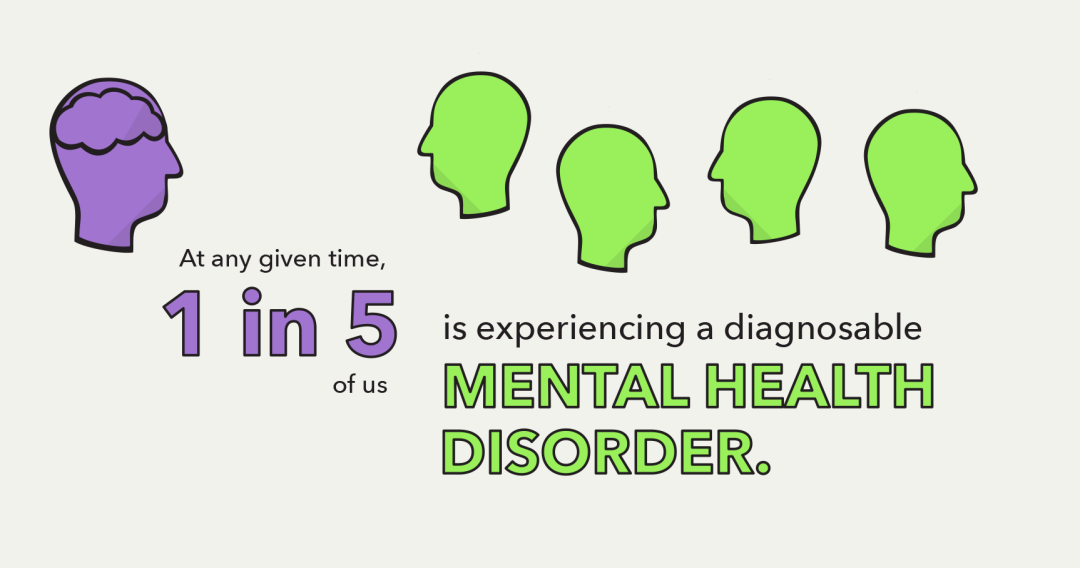 At any given time, 1 in 5 of us is experiencing a diagnosable mental health disorder.