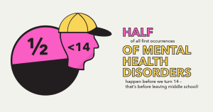 Half of all first ocurrences of mental health disorders happen before we turn 14 - that's before leaving middle school!