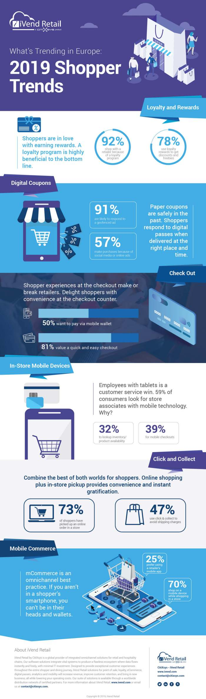 2019 Global Shopper Trends - Europe - Infographic