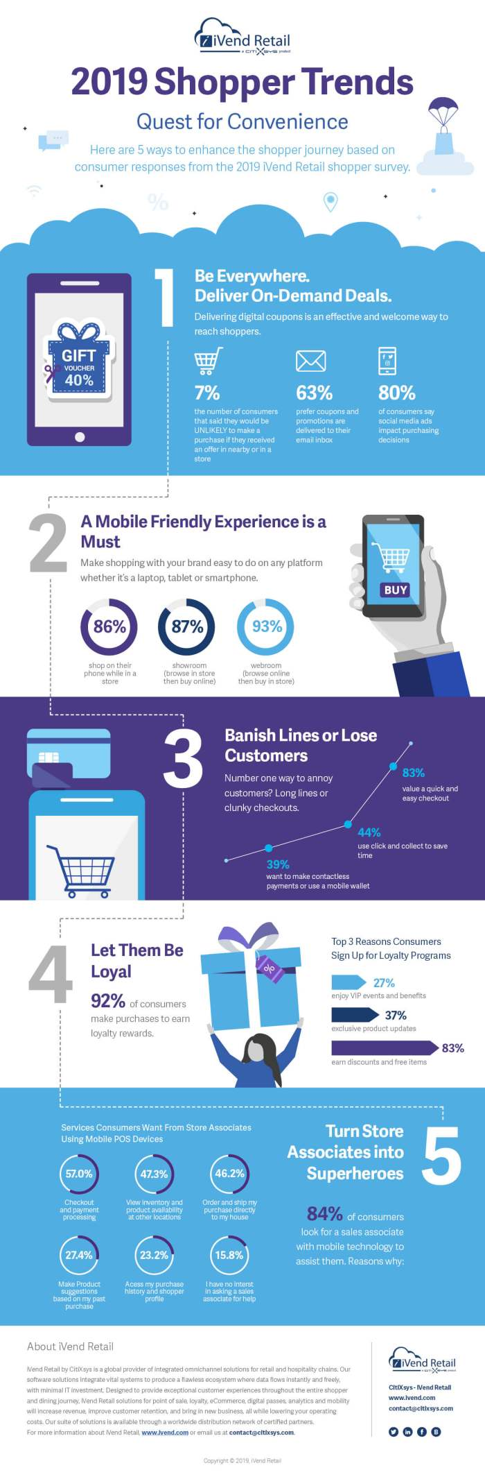 2019 Global Shopper Trends Infographic
