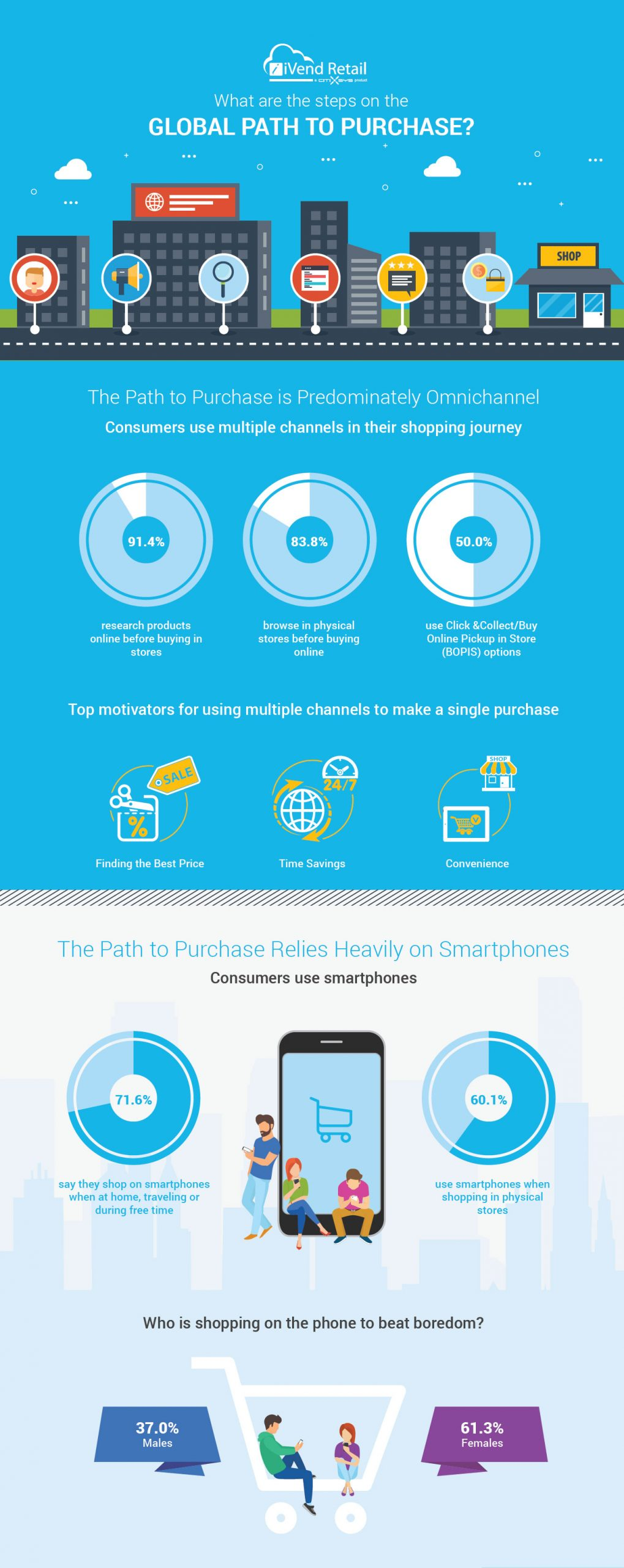 2018 Global Path to Purchase Infographic