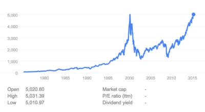 NASDAQ Historico