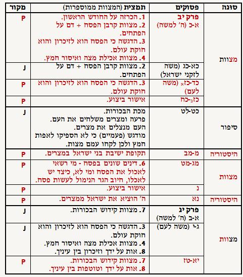 שמות יב-יג - השערת התעודות