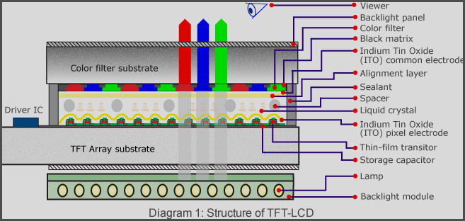 tft-lcd-structure