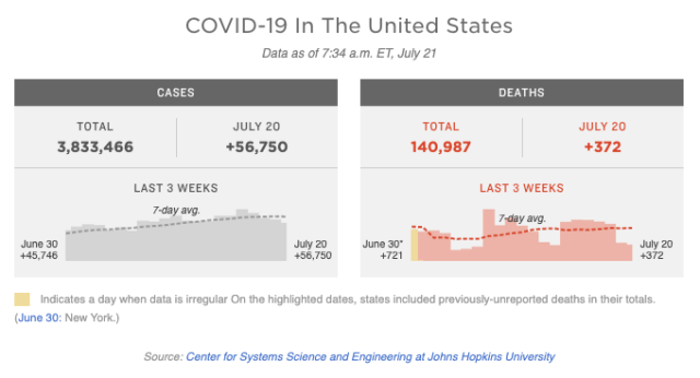 Graphic of coronavirus statistics from National Public Radio