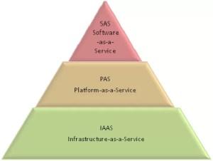 Cloud SAS models