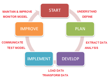 Analytics life cycle2