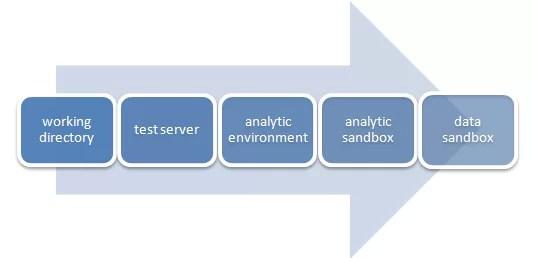 data sandbox