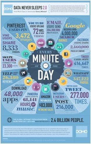Data explosion infographic