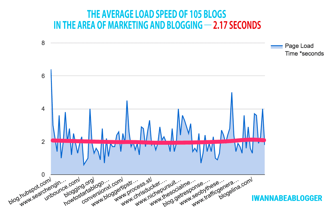 The average load speed of the most popular blogs - 2.17 seconds!