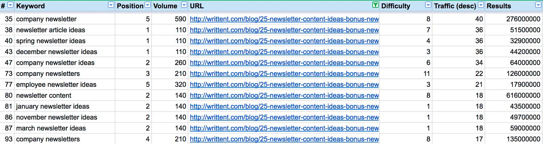 writtent_com-organic-keywords2