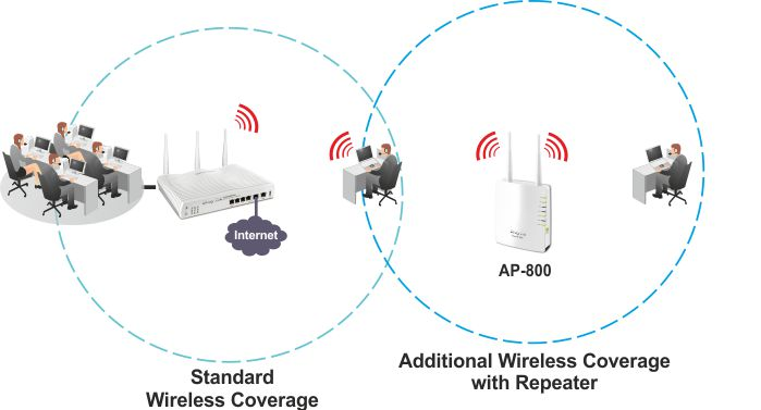 I want to setup a wireless network part 1! (6/6)