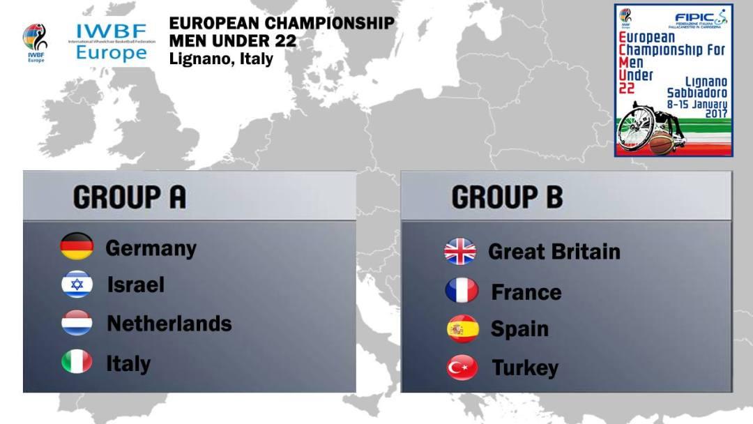 U22 European Championships 2017 Groups