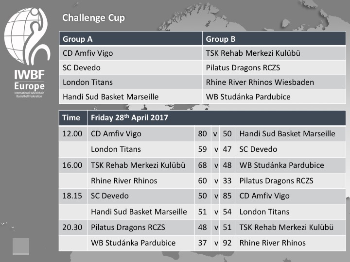 Challenge Cup 2017 Day One Fixtures and Results