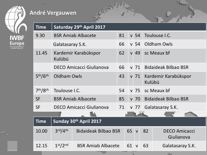 Andre Vergauwen 2017 Day Two Fixtures and Results